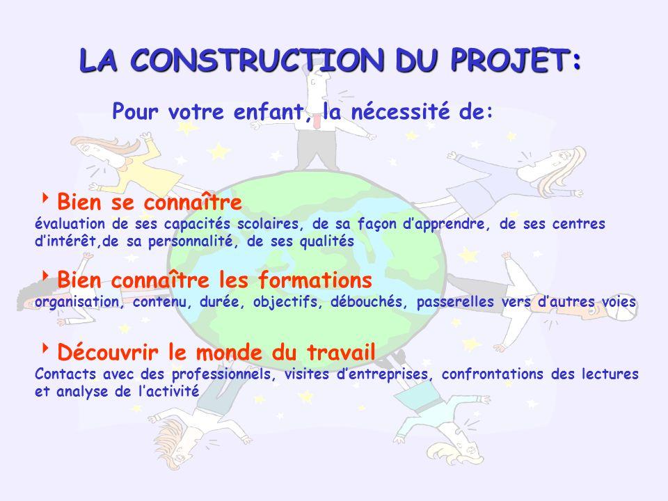 LA CONSTRUCTION DU PROJET: Pour votre enfant, la nécessité de: Bien se connaître évaluation de ses capacités scolaires, de sa façon dapprendre, de ses
