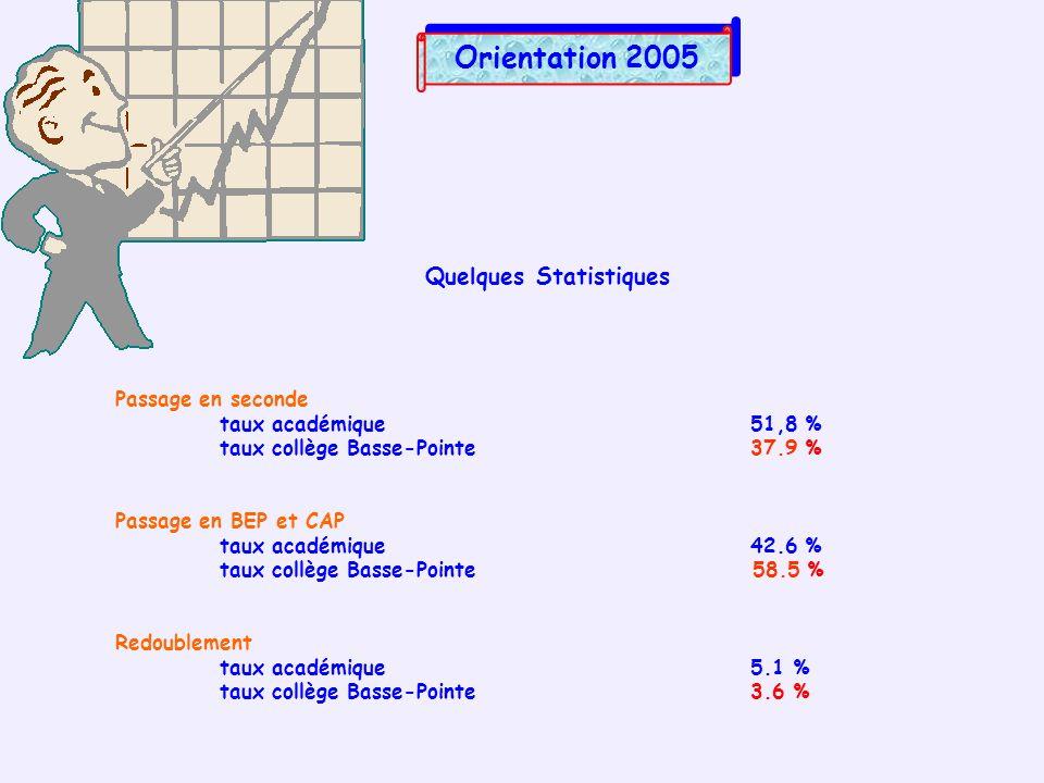 Quelques Statistiques Passage en seconde taux académique 51,8 % taux collège Basse-Pointe 37.9 % Passage en BEP et CAP taux académique 42.6 % taux col