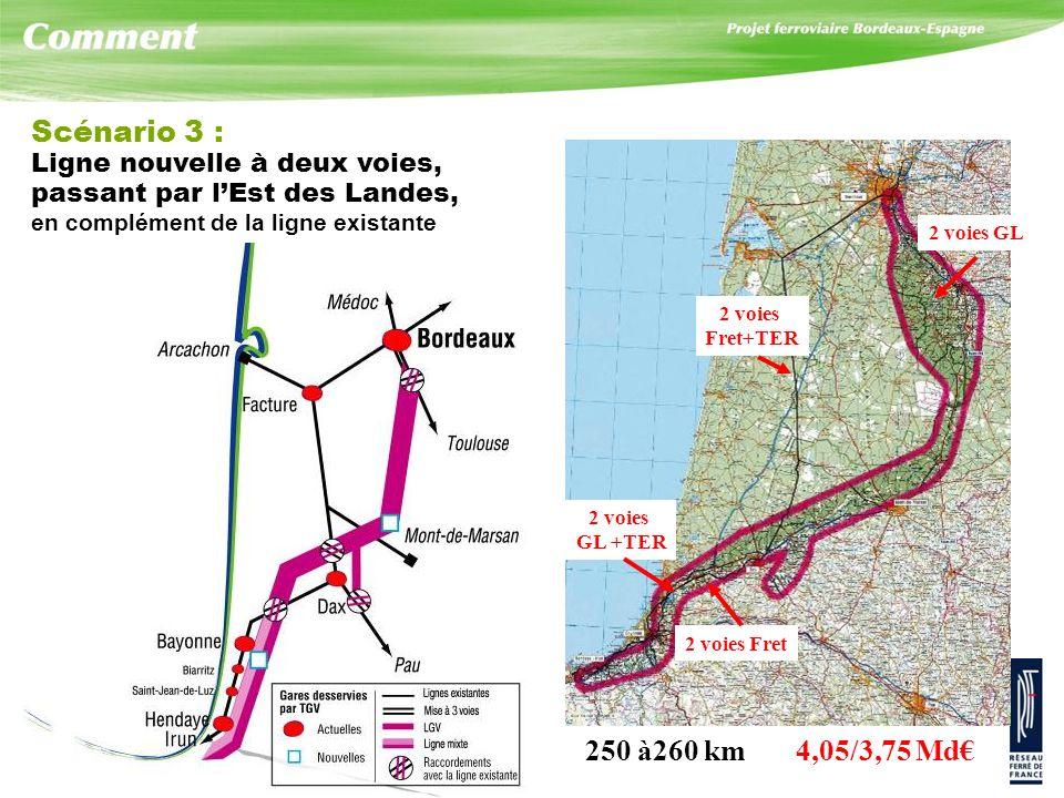 Scénario 3 : Ligne nouvelle à deux voies, passant par lEst des Landes, en complément de la ligne existante 250 à260 km 4,05/3,75 Md 2 voies Fret+TER 2