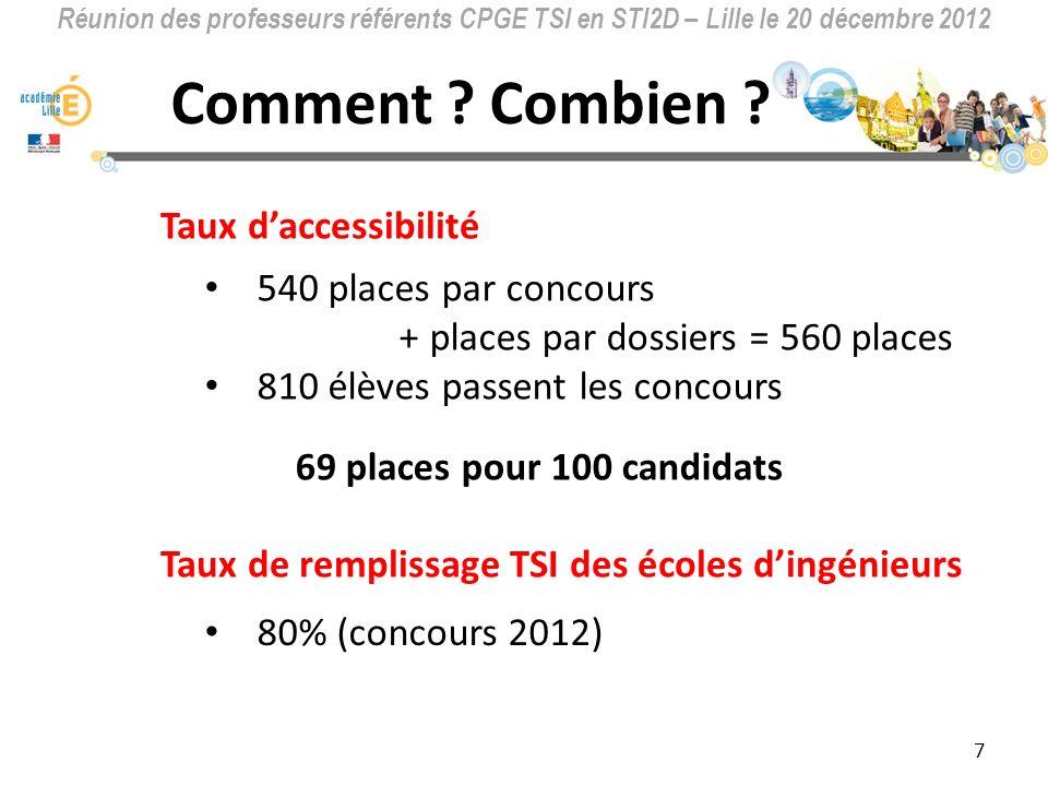 Réunion des professeurs référents CPGE TSI en STI2D – Lille le 20 décembre 2012 « Nous ne formons pas assez d ingénieurs en France.
