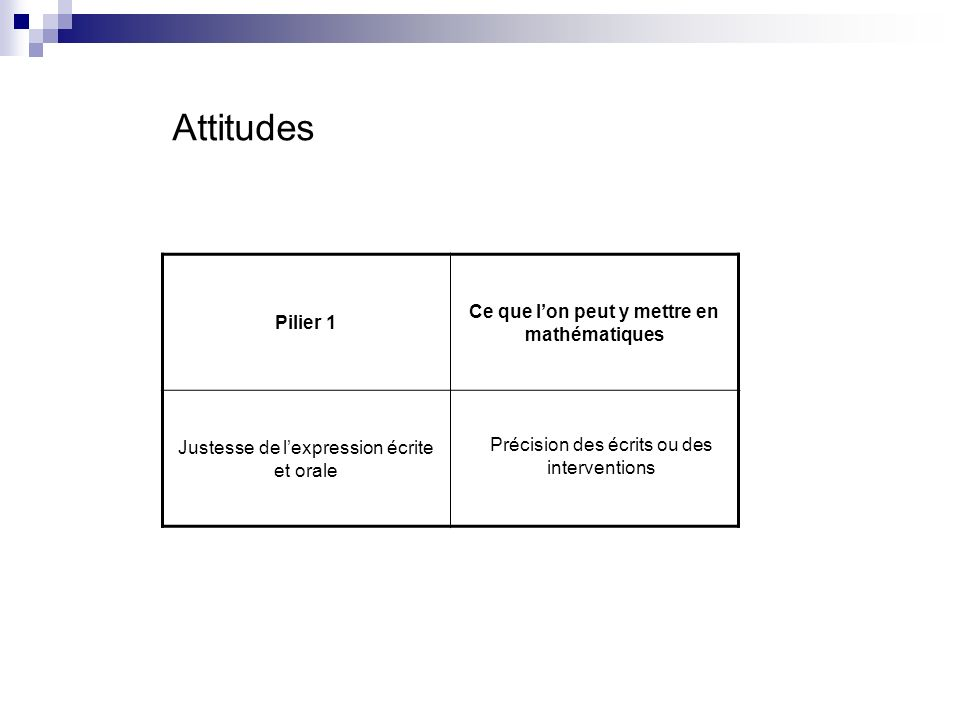 Attitudes Pilier 1 Ce que lon peut y mettre en mathématiques Justesse de lexpression écrite et orale Précision des écrits ou des interventions