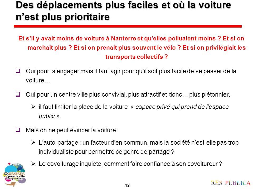 Des déplacements plus faciles et où la voiture nest plus prioritaire Et sil y avait moins de voiture à Nanterre et quelles polluaient moins .