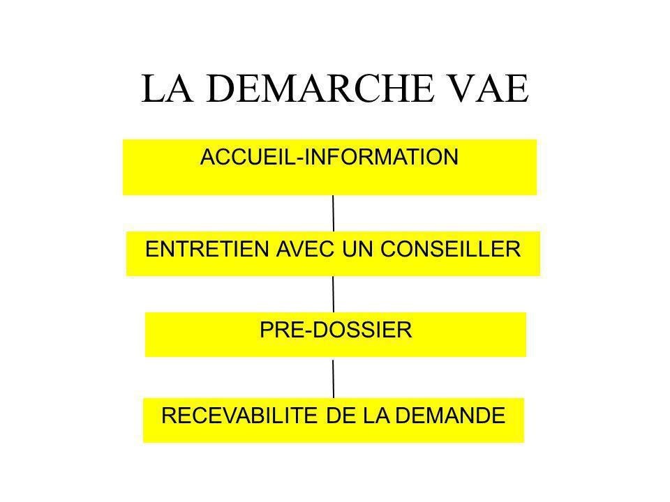 LA DEMARCHE VAE RECEVABILITE DE LA DEMANDE PRE-DOSSIER ENTRETIEN AVEC UN CONSEILLER ACCUEIL-INFORMATION
