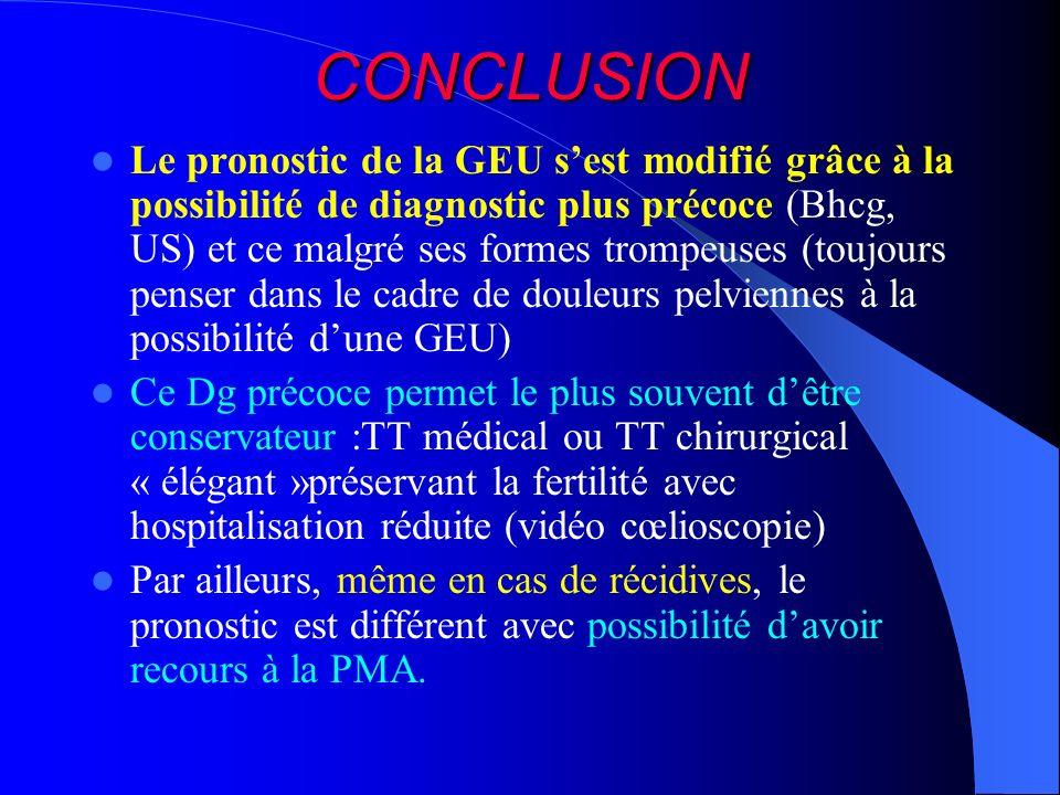 CONCLUSION Le pronostic de la GEU sest modifié grâce à la possibilité de diagnostic plus précoce (Bhcg, US) et ce malgré ses formes trompeuses (toujou