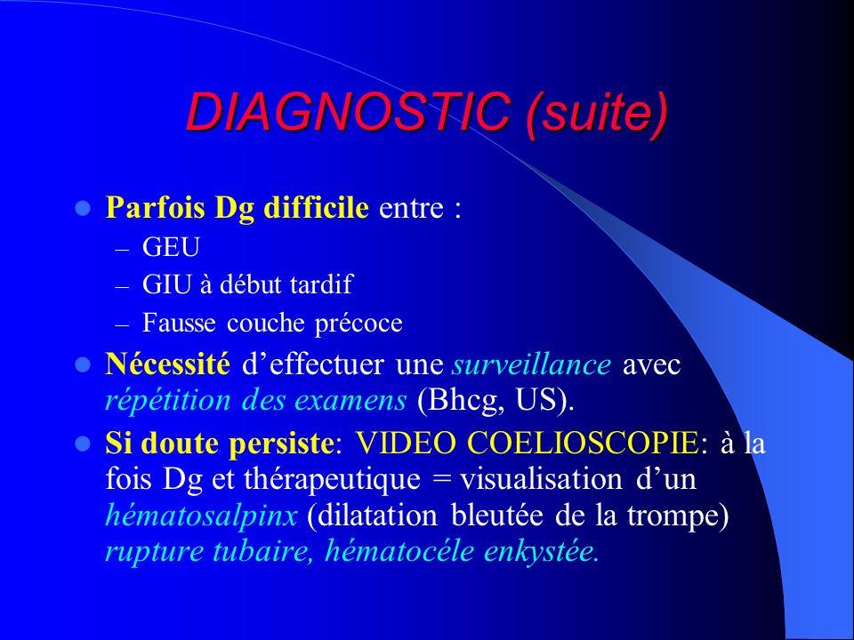 DIAGNOSTIC (suite) Parfois Dg difficile entre : – GEU – GIU à début tardif – Fausse couche précoce Nécessité deffectuer une surveillance avec répétiti