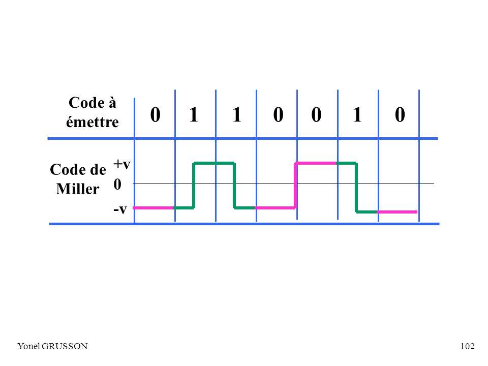 Yonel GRUSSON102 Code à émettre 0001101 Code de Miller +v -v 0