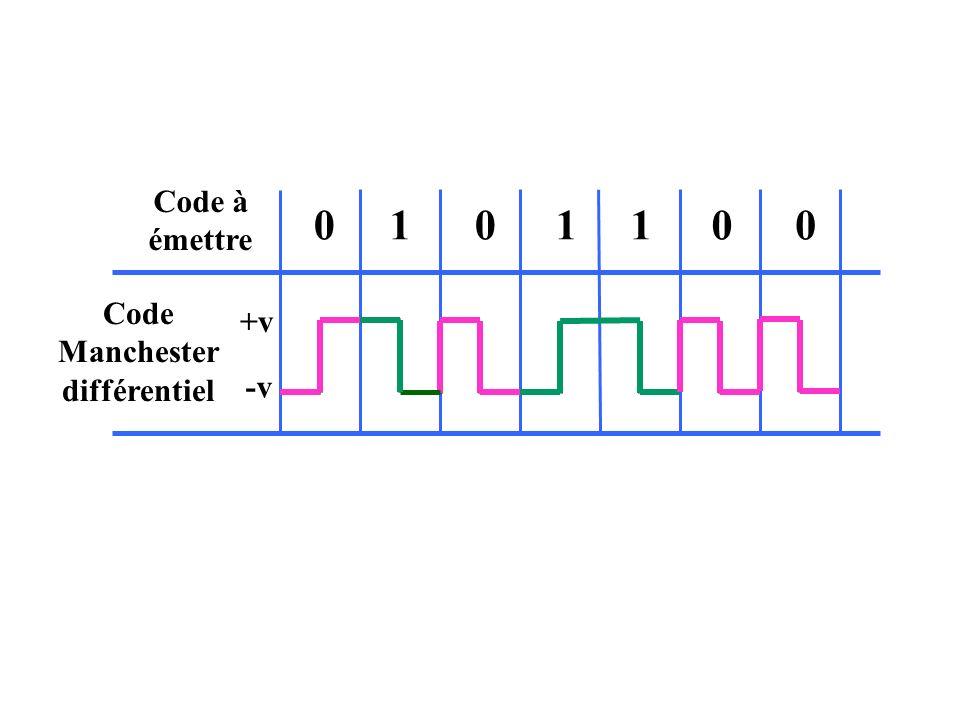 Code à émettre 1001010 +v -v Code Manchester différentiel