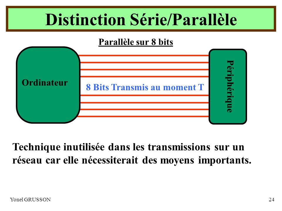 Yonel GRUSSON24 Distinction Série/Parallèle Parallèle sur 8 bits 8 Bits Transmis au moment T Périphérique Ordinateur Technique inutilisée dans les tra