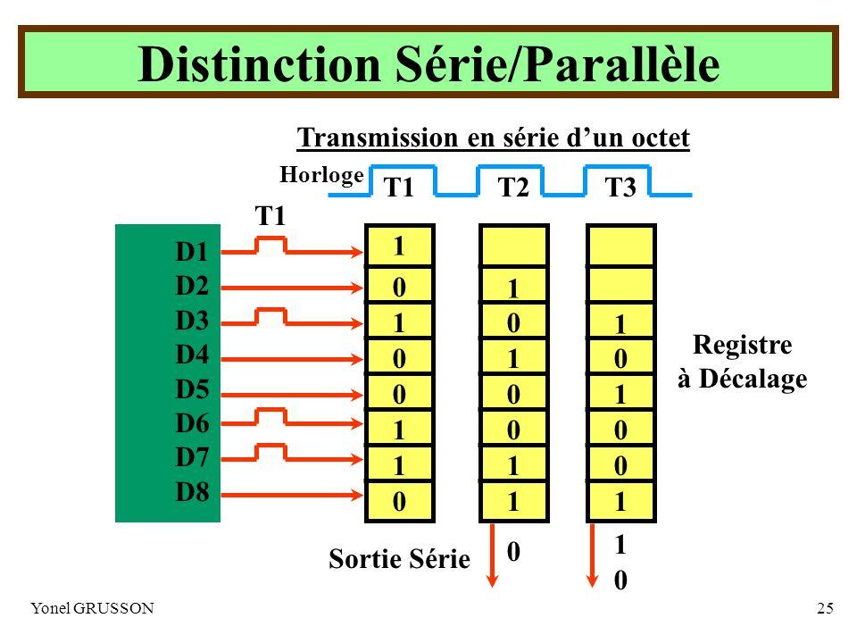 Yonel GRUSSON25 Transmission en série dun octetD1 D2 D3 D4 D5 D6 D7 D8 T1 T3T2 Horloge 1 1 1 1 0 0 0 0 1 1 1 1 0 0 0 0 1 1 1 1 0 0 0 0 Sortie Série Re