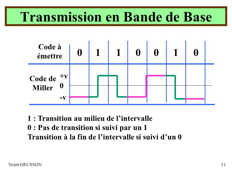 Yonel GRUSSON31 1 : Transition au milieu de lintervalle 0 : Pas de transition si suivi par un 1 Transition à la fin de lintervalle si suivi dun 0 Code