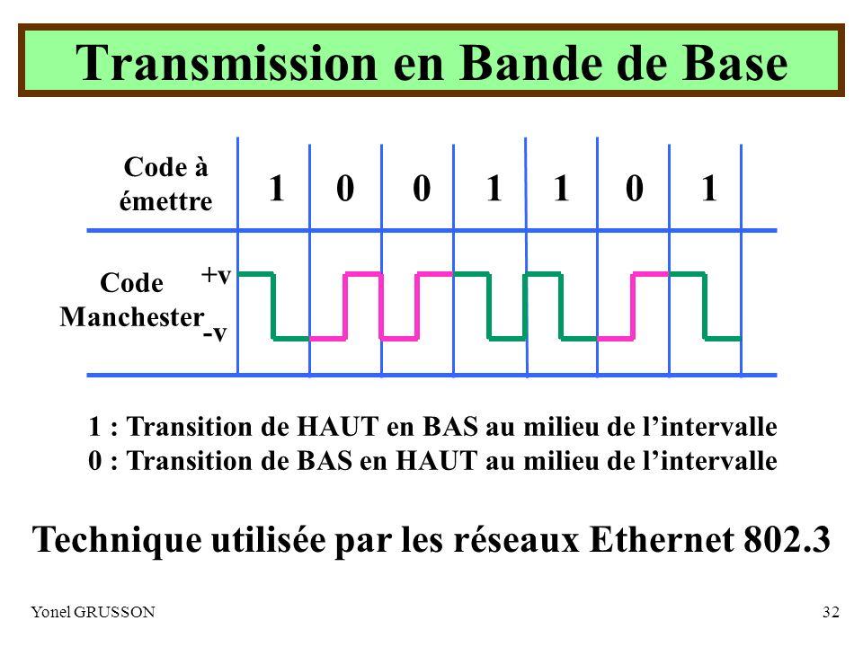 Yonel GRUSSON32 1 : Transition de HAUT en BAS au milieu de lintervalle 0 : Transition de BAS en HAUT au milieu de lintervalle Code à émettre 1110010 +