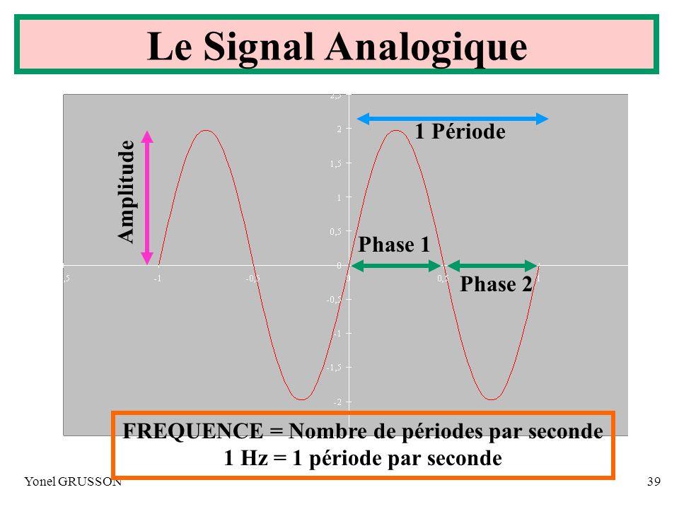 Yonel GRUSSON39 Amplitude Phase 1 Phase 2 1 Période FREQUENCE = Nombre de périodes par seconde 1 Hz = 1 période par seconde Le Signal Analogique