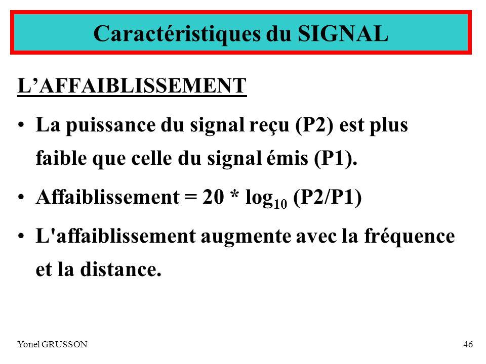 Yonel GRUSSON46 Caractéristiques du SIGNAL LAFFAIBLISSEMENT La puissance du signal reçu (P2) est plus faible que celle du signal émis (P1). Affaibliss