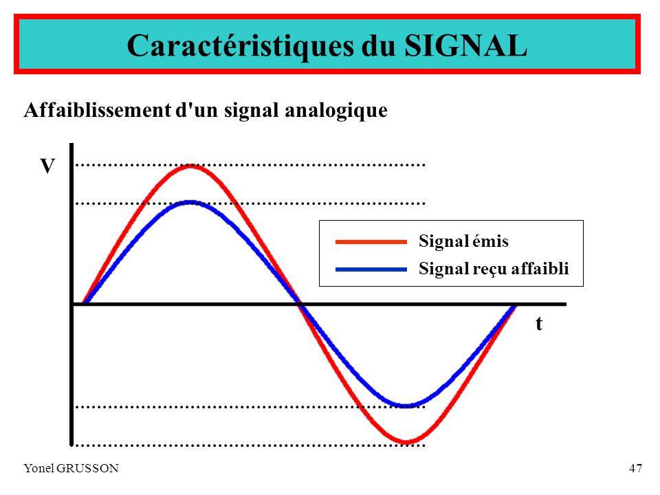 Yonel GRUSSON47 Affaiblissement d'un signal analogique Caractéristiques du SIGNAL V t Signal émis Signal reçu affaibli