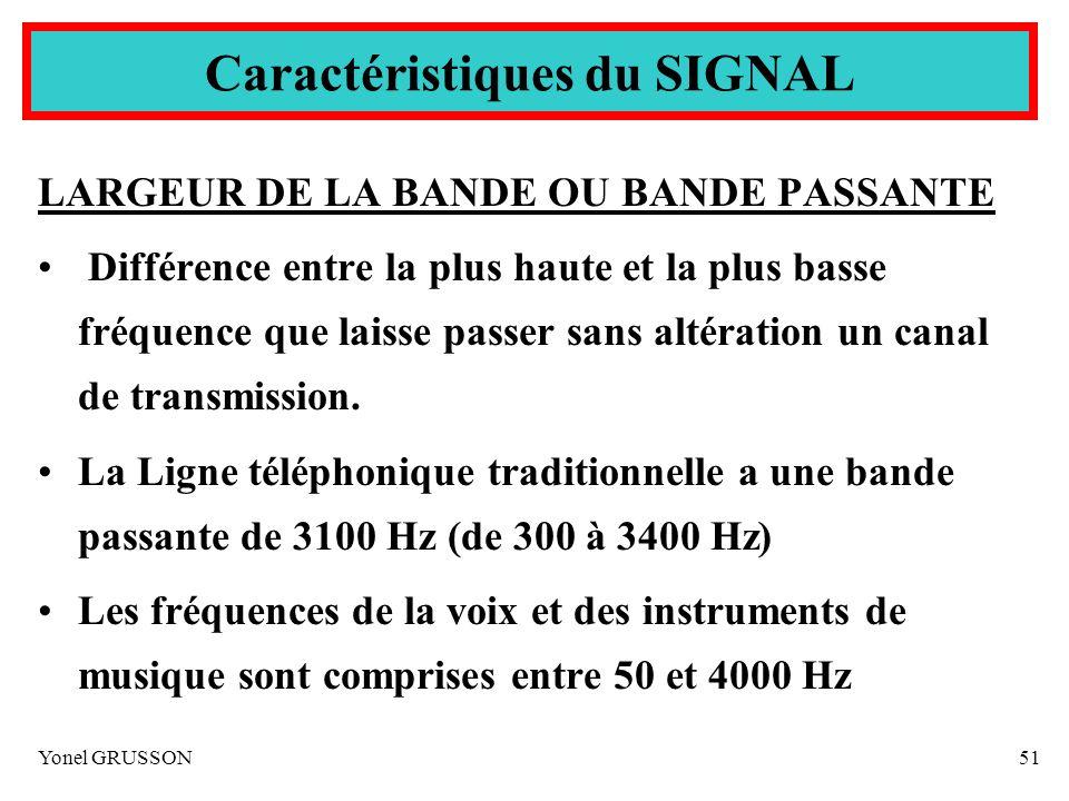 Yonel GRUSSON51 LARGEUR DE LA BANDE OU BANDE PASSANTE Différence entre la plus haute et la plus basse fréquence que laisse passer sans altération un c