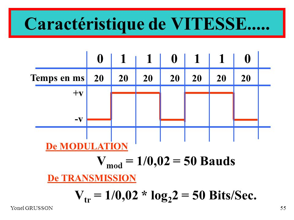Yonel GRUSSON55 0001111 +v -v 20 Temps en ms De MODULATION V mod = 1/0,02 = 50 Bauds De TRANSMISSION V tr = 1/0,02 * log 2 2 = 50 Bits/Sec. Caractéris