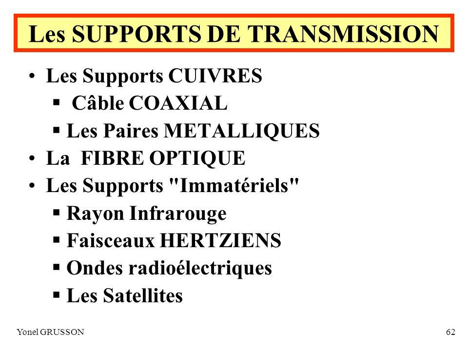 Yonel GRUSSON62 Les SUPPORTS DE TRANSMISSION Les Supports CUIVRES Câble COAXIAL Les Paires METALLIQUES La FIBRE OPTIQUE Les Supports