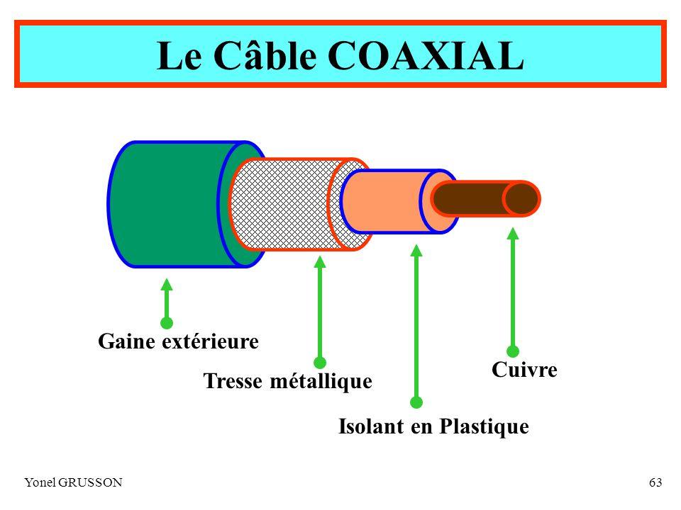 Yonel GRUSSON63 Le Câble COAXIAL Cuivre Isolant en Plastique Tresse métallique Gaine extérieure