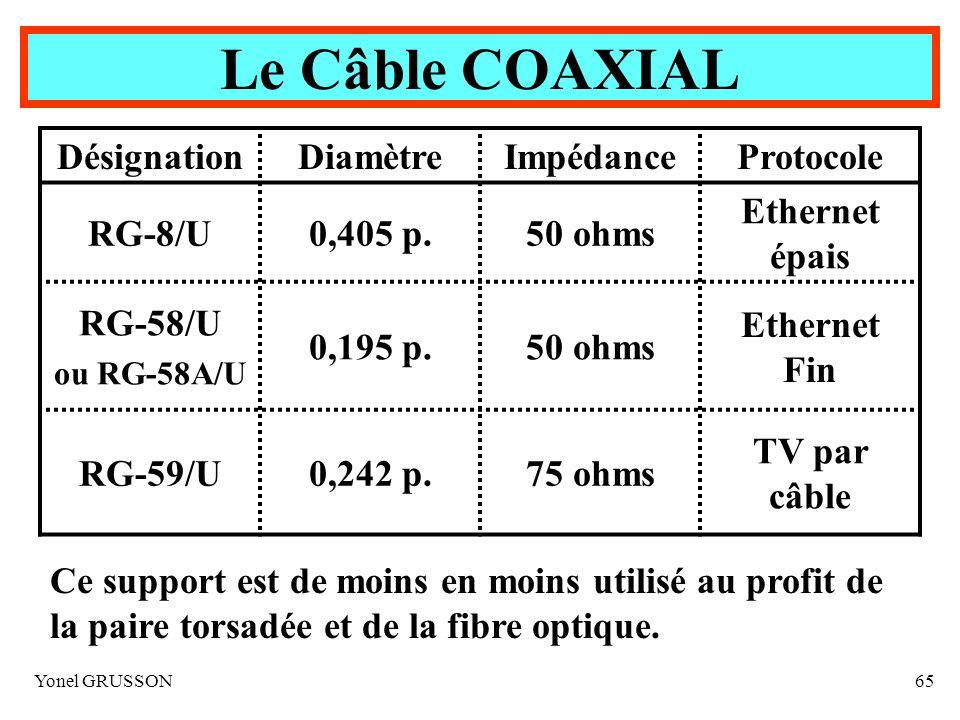 Yonel GRUSSON65 DésignationDiamètreImpédanceProtocole RG-8/U0,405 p.50 ohms Ethernet épais RG-58/U ou RG-58A/U 0,195 p.50 ohms Ethernet Fin RG-59/U0,2