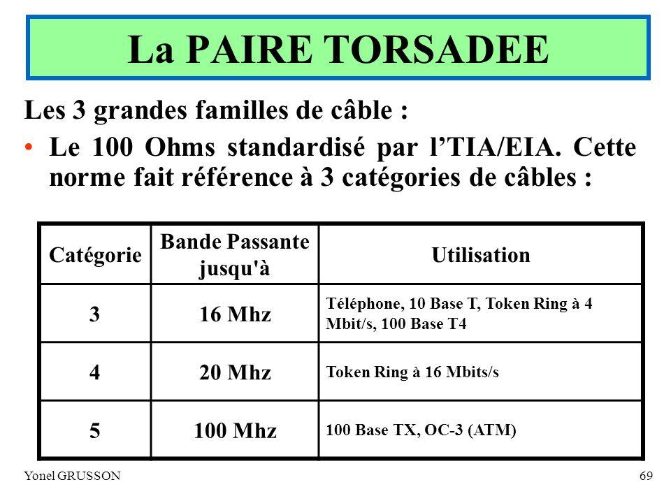 Yonel GRUSSON69 Les 3 grandes familles de câble : Le 100 Ohms standardisé par lTIA/EIA. Cette norme fait référence à 3 catégories de câbles : La PAIRE