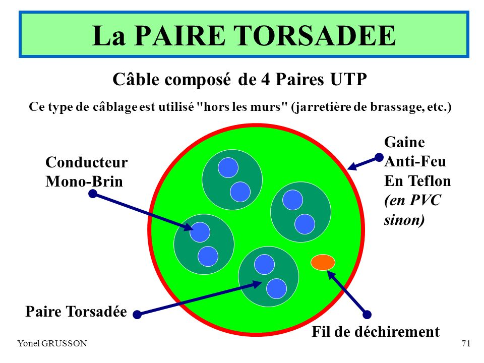 Yonel GRUSSON71 Câble composé de 4 Paires UTP Ce type de câblage est utilisé