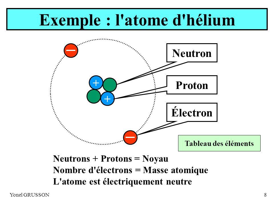 Yonel GRUSSON8 Exemple : l'atome d'hélium + + Électron Proton Neutron Neutrons + Protons = Noyau Nombre d'électrons = Masse atomique L'atome est élect