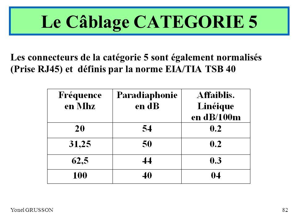 Yonel GRUSSON82 Les connecteurs de la catégorie 5 sont également normalisés (Prise RJ45) et définis par la norme EIA/TIA TSB 40 Le Câblage CATEGORIE 5