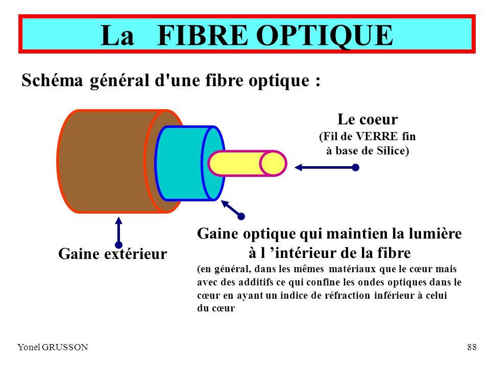 Yonel GRUSSON88 La FIBRE OPTIQUE Le coeur (Fil de VERRE fin à base de Silice) Gaine optique qui maintien la lumière à l intérieur de la fibre (en géné