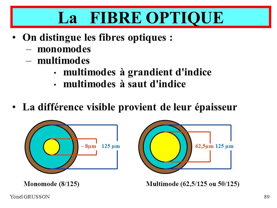 Yonel GRUSSON89 On distingue les fibres optiques : – monomodes – multimodes multimodes à grandient d'indice multimodes à saut d'indice La différence v