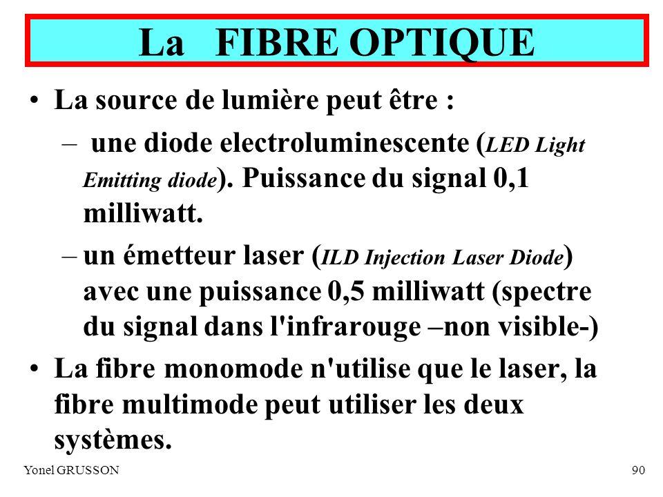 Yonel GRUSSON90 La source de lumière peut être : – une diode electroluminescente ( LED Light Emitting diode ). Puissance du signal 0,1 milliwatt. –un