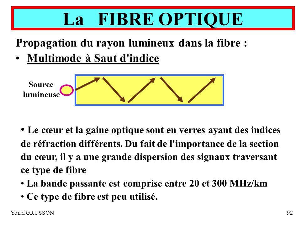 Yonel GRUSSON92 La FIBRE OPTIQUE Propagation du rayon lumineux dans la fibre : Multimode à Saut d'indice Source lumineuse Le cœur et la gaine optique