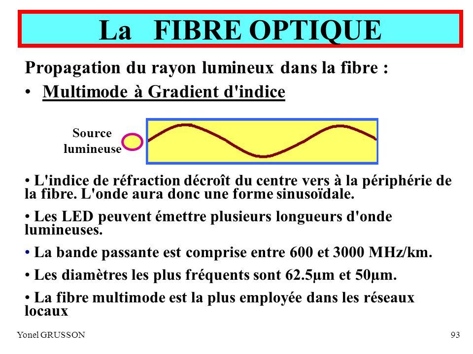 Yonel GRUSSON93 La FIBRE OPTIQUE Propagation du rayon lumineux dans la fibre : Multimode à Gradient d'indice Source lumineuse L'indice de réfraction d