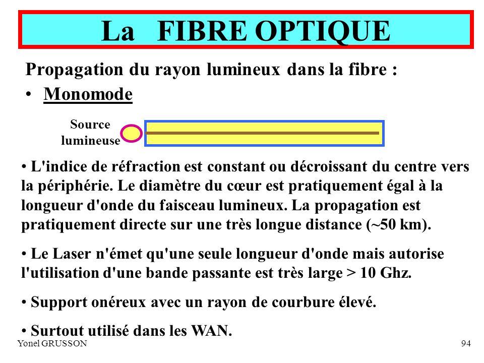 Yonel GRUSSON94 La FIBRE OPTIQUE Propagation du rayon lumineux dans la fibre : Monomode Source lumineuse L'indice de réfraction est constant ou décroi