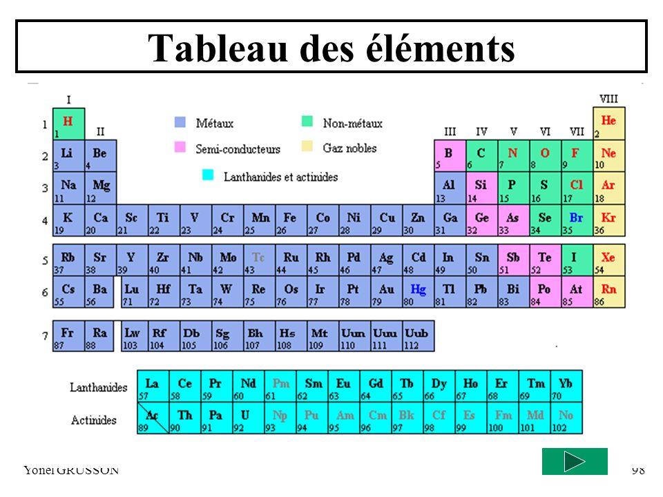 Yonel GRUSSON98 Tableau des éléments
