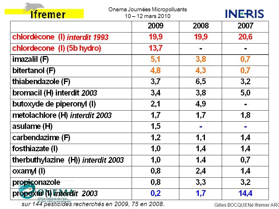 Gilles BOCQUENé Ifremer ARC Onema Journées Micropolluants 10 – 12 mars 2010 sur 144 pesticides recherchés en 2009, 75 en 2008.