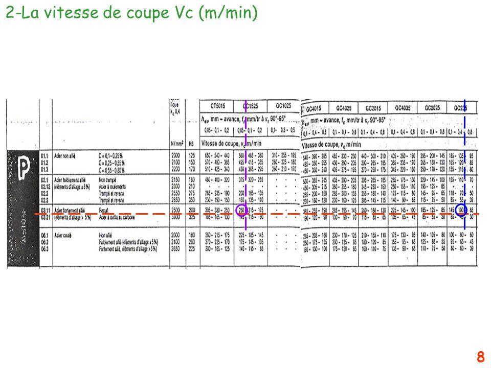 8 2-La vitesse de coupe Vc (m/min)