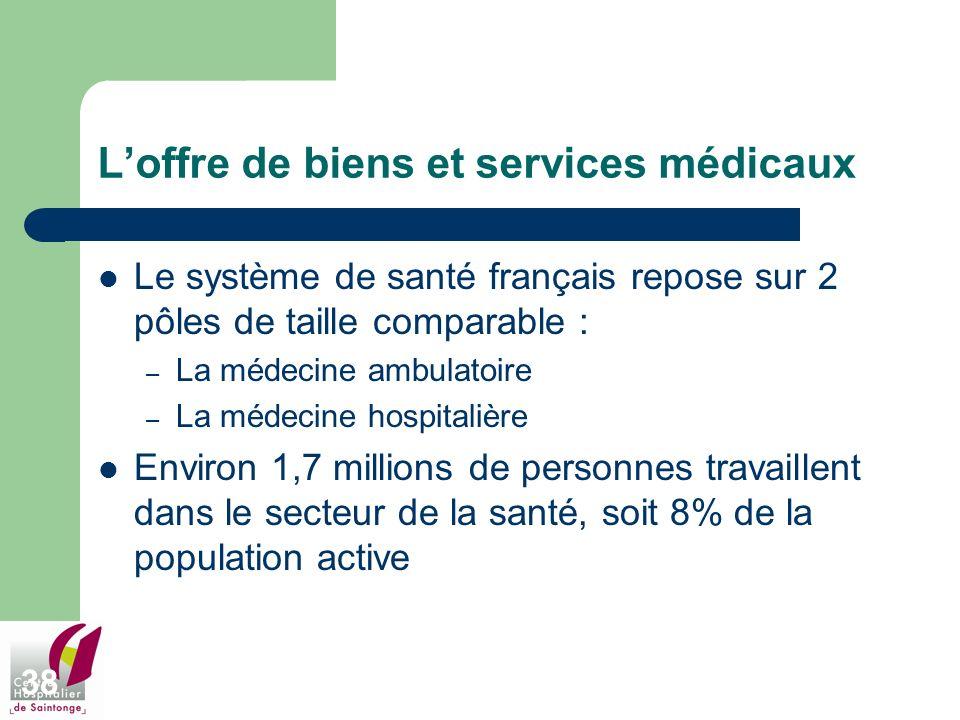 38 Loffre de biens et services médicaux Le système de santé français repose sur 2 pôles de taille comparable : – La médecine ambulatoire – La médecine