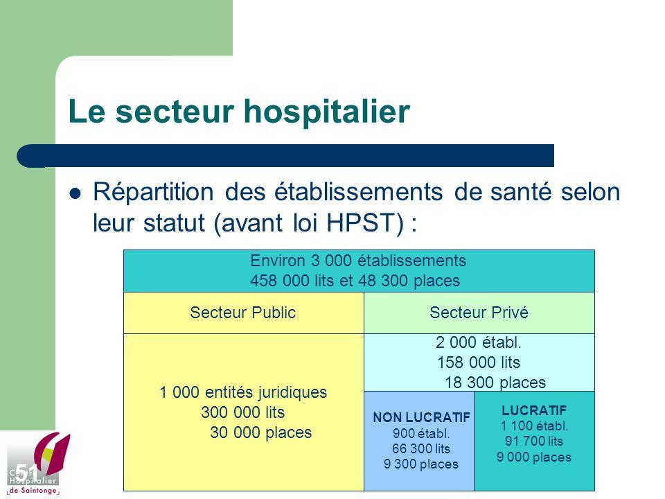 51 Le secteur hospitalier Répartition des établissements de santé selon leur statut (avant loi HPST) : Environ 3 000 établissements 458 000 lits et 48
