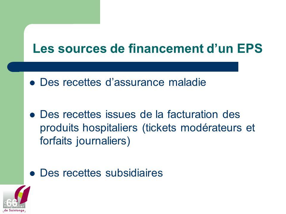 66 Les sources de financement dun EPS Des recettes dassurance maladie Des recettes issues de la facturation des produits hospitaliers (tickets modérat
