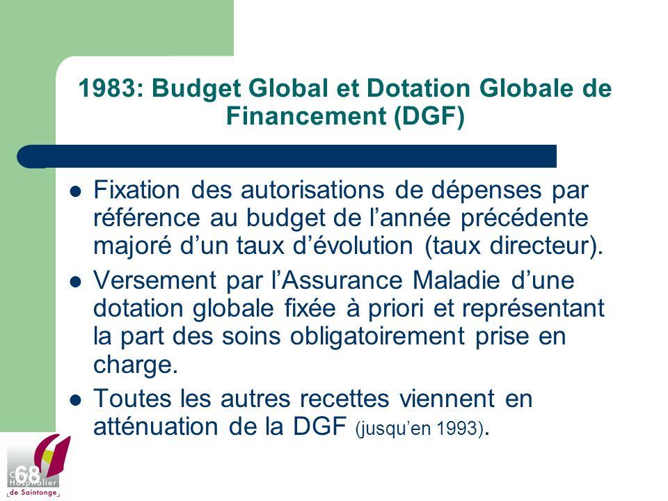 68 1983: Budget Global et Dotation Globale de Financement (DGF) Fixation des autorisations de dépenses par référence au budget de lannée précédente ma