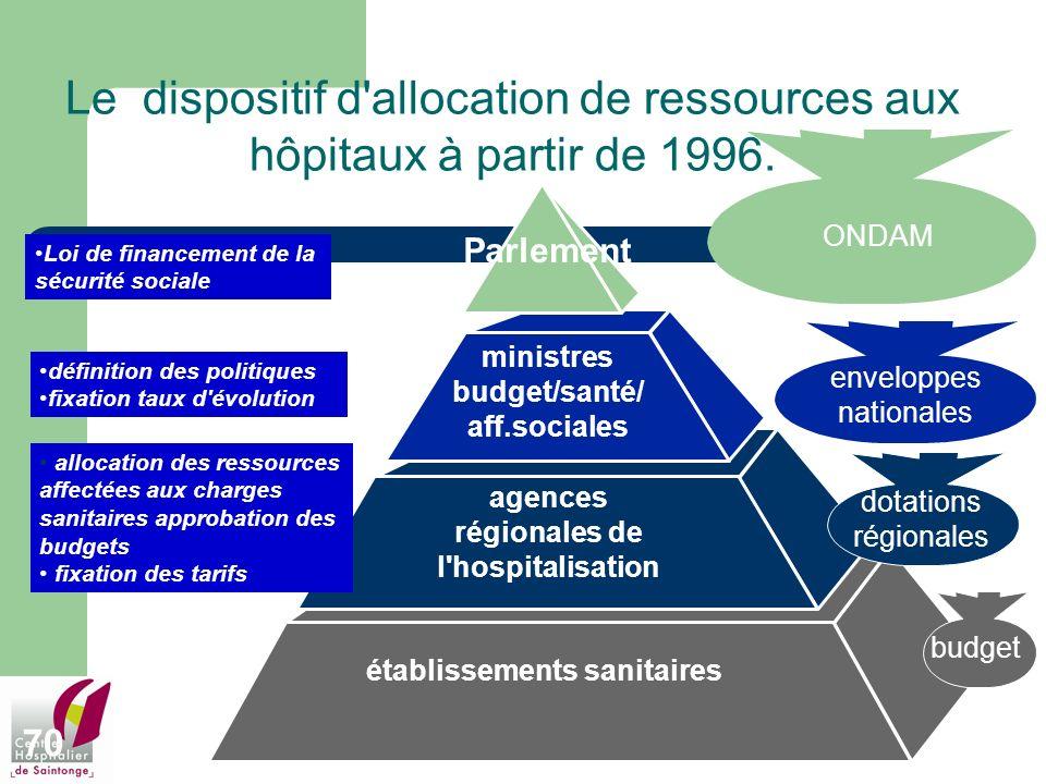 70 établissements sanitaires budget Le dispositif d'allocation de ressources aux hôpitaux à partir de 1996. agences régionales de l'hospitalisation al