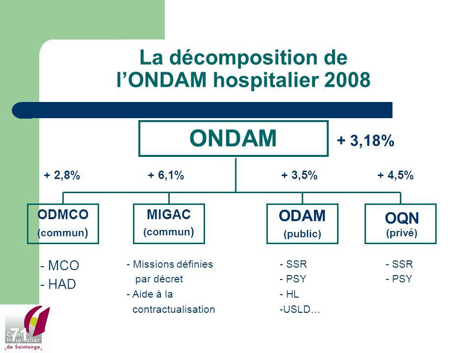 71 La décomposition de lONDAM hospitalier 2008 ONDAM ODMCO (commun ) MIGAC (commun ) ODAM (public) OQN (privé) - MCO - HAD - Missions définies par déc