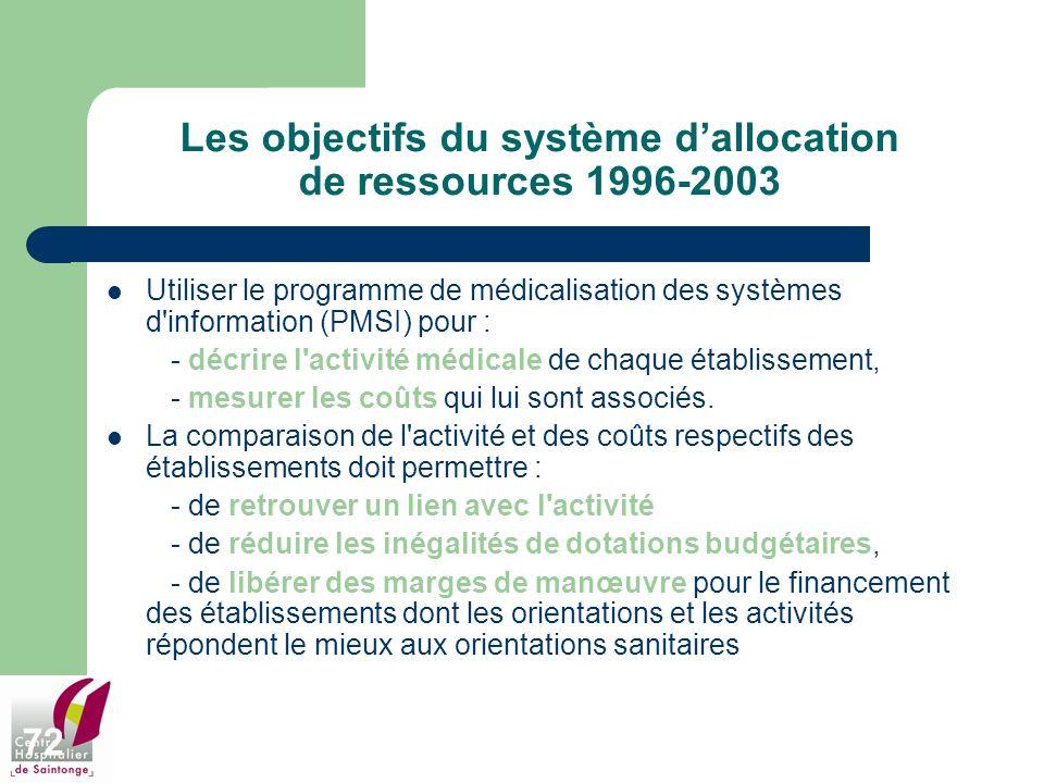 72 Les objectifs du système dallocation de ressources 1996-2003 Utiliser le programme de médicalisation des systèmes d'information (PMSI) pour : - déc