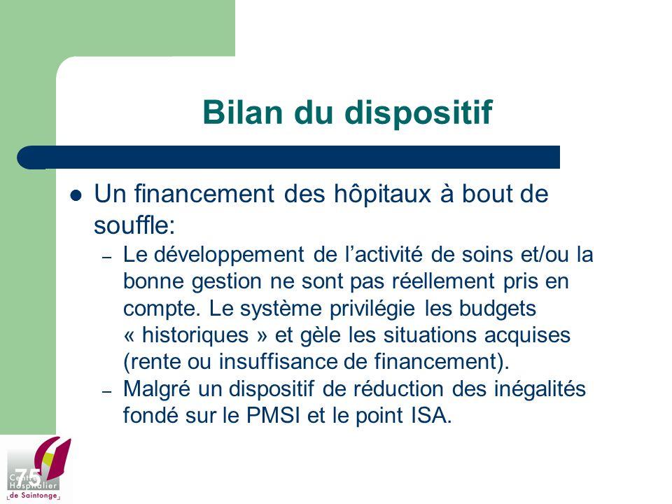 75 Bilan du dispositif Un financement des hôpitaux à bout de souffle: – Le développement de lactivité de soins et/ou la bonne gestion ne sont pas réel
