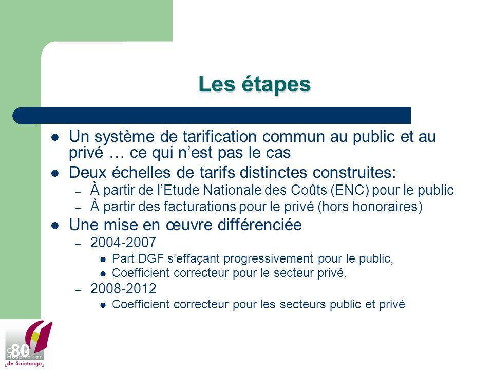80 Les étapes Un système de tarification commun au public et au privé … ce qui nest pas le cas Deux échelles de tarifs distinctes construites: – À par