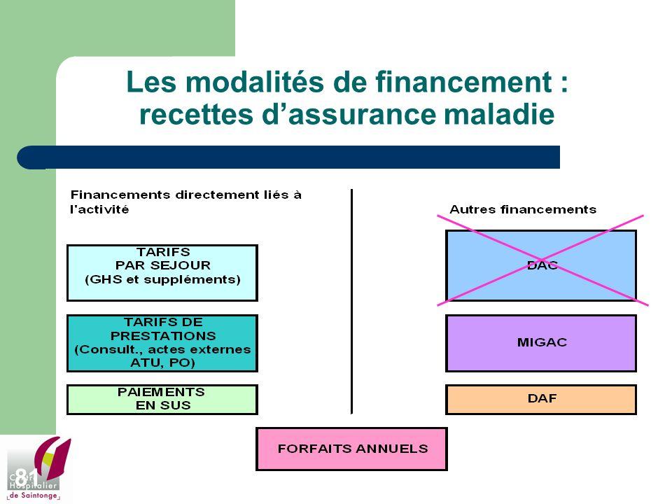 81 Les modalités de financement : recettes dassurance maladie