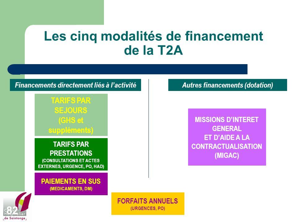 82 Les cinq modalités de financement de la T2A TARIFS PAR SEJOURS (GHS et suppléments) TARIFS PAR PRESTATIONS (CONSULTATIONS ET ACTES EXTERNES, URGENC