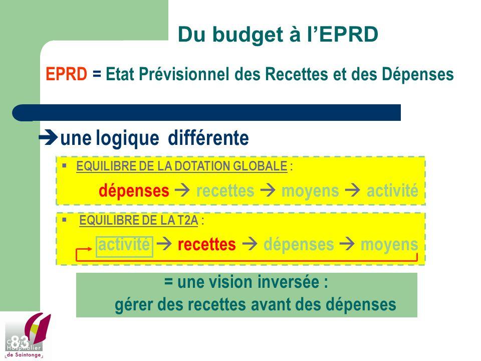 83 Du budget à lEPRD EPRD = Etat Prévisionnel des Recettes et des Dépenses une logique différente EQUILIBRE DE LA DOTATION GLOBALE : dépenses recettes