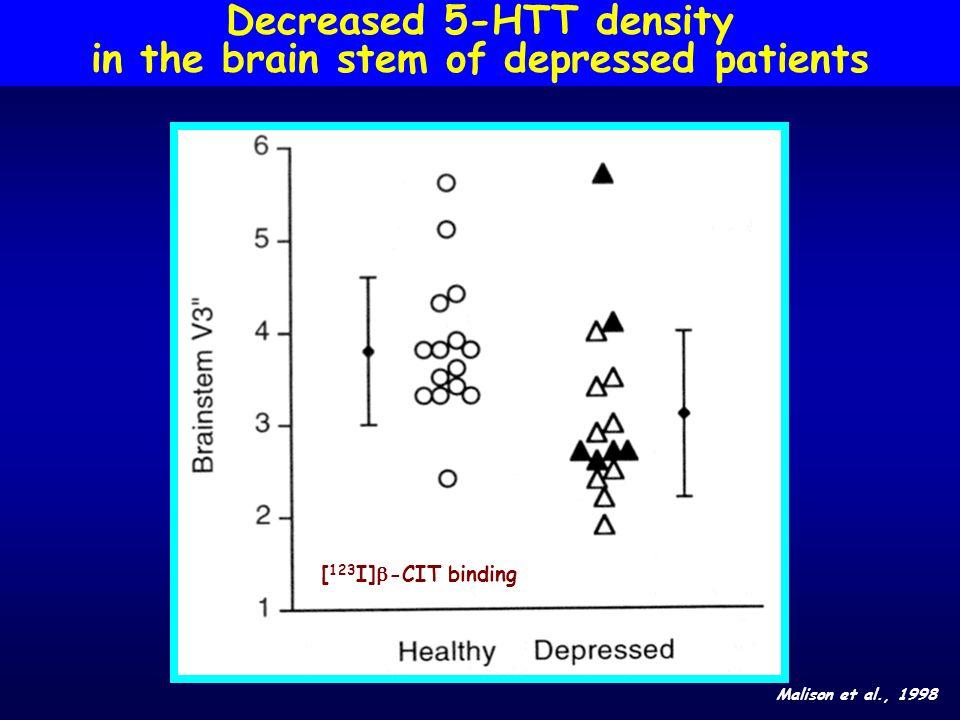 Decreased 5-HTT density in the brain stem of depressed patients Malison et al., 1998 [ 123 I] -CIT binding