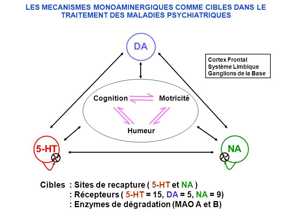 LES MECANISMES MONOAMINERGIQUES COMME CIBLES DANS LE TRAITEMENT DES MALADIES PSYCHIATRIQUES Cibles : Sites de recapture ( 5-HT et NA ) : Récepteurs (